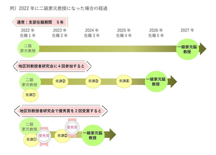 資格進級図.jpg